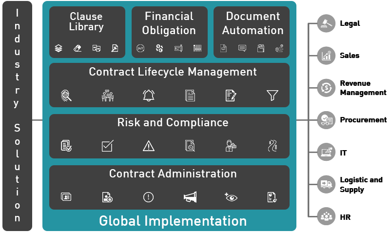 eContract Global Implementation